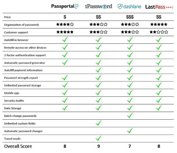 Password Management Comparison Chart - Ryve Blog