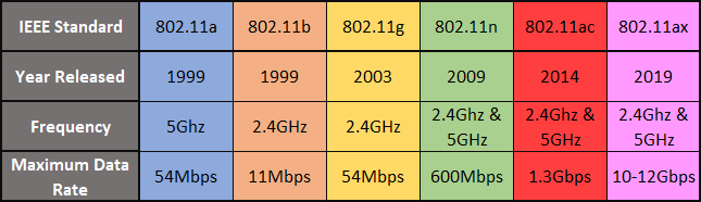WiFi Standards Comparison Chart